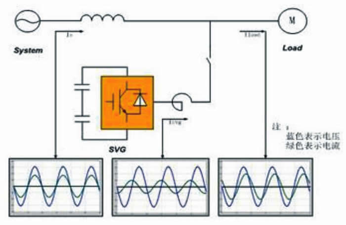 高压静止无功发生器tlgsvg(6kv~35kv)